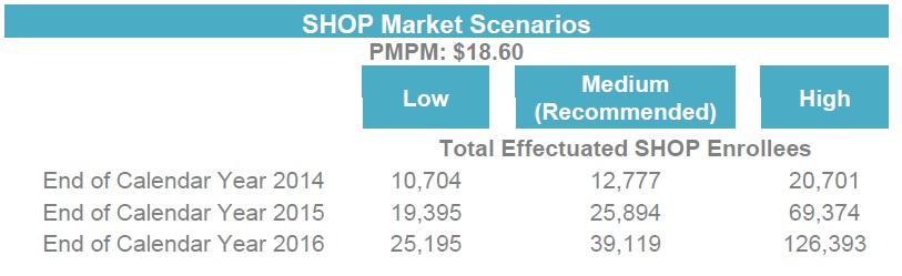 2015 Covered California SHOP enrollment projections.