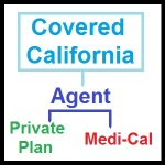 Agents should be paid commissions on Medi-Cal enrollments